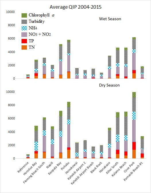 Average QIP 2004-2015