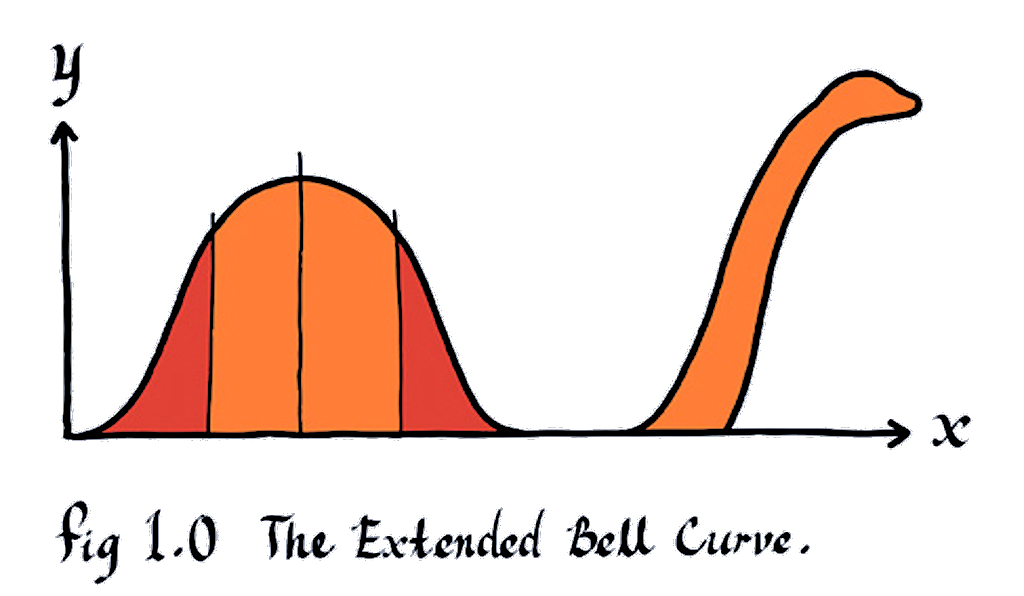 Extended Bell Curve