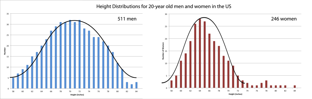 Height distributions of men and women